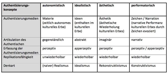 Kategorien Authentizität Neu 22. Oktober 2017